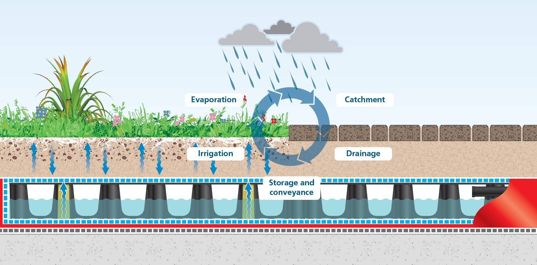 Capillary Irrigation System Polypipe Middle East