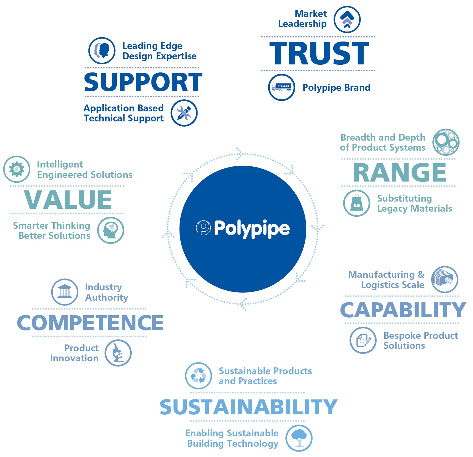 Polypipe Middle East Brand Values